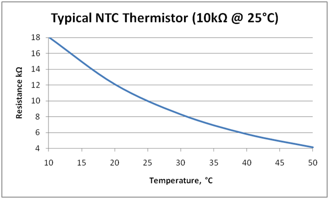 Iec 60601 series temperature measurement in the human for 10k ohm thermistor table